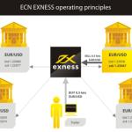 Forex เทรดบัญชี ECN เลือกโบรกไหนดีที่สุด – ECN Forex Broker